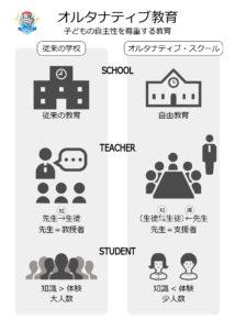知っていますか?教育の無償化