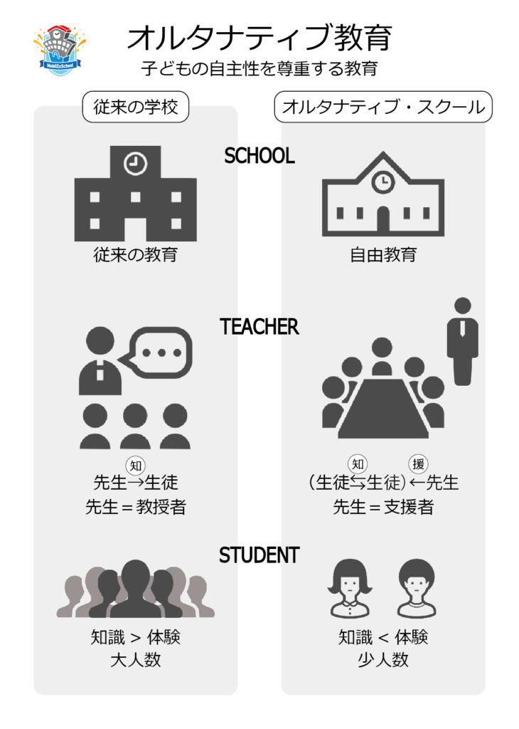 学校教育の「別の可能性」
